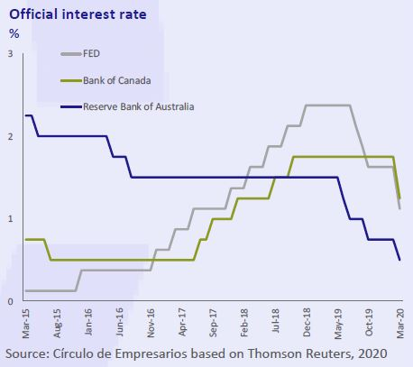 Official-interest-rate-Business-at-a-glance-March-2020-Circulo-de-Empresarios