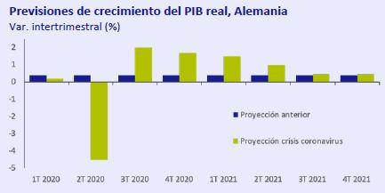 Previsiones-crecimiento-PIB-real-Alemania-asi-esta-la-economia-marzo-2020-Circulo-de-Empresarios