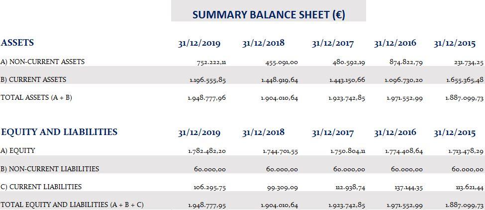 Summary Balance Sheets Círculo de Empresarios
