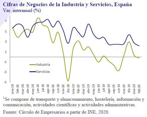 Cifras-Negocios-Industria-y-Servicios-España-Asi-esta-la-Empresa-Abril-2020-Circulo-de-Empresarios