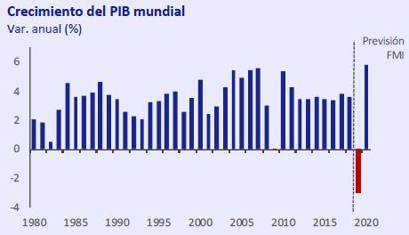 Crecimiento-PIB-mundial-Abril-2020-Circulo-de-Empresarios
