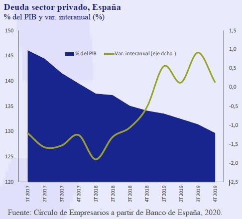 Deuda-sector-privado-España-Asi-esta-la-Empresa-Abril-2020-Circulo-de-Empresarios