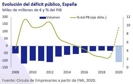 Evolucion-deficit-publico-España-Abril-2020-Circulo-de-Empresarios