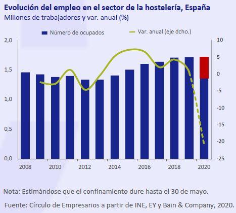 Evolucion-empleo-sector-hosteleria-España-Abril-2020-Circulo-de-Empresarios