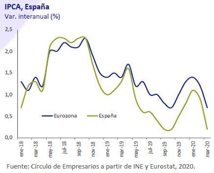IPCA-España-Abril-2020-Circulo-de-Empresarios