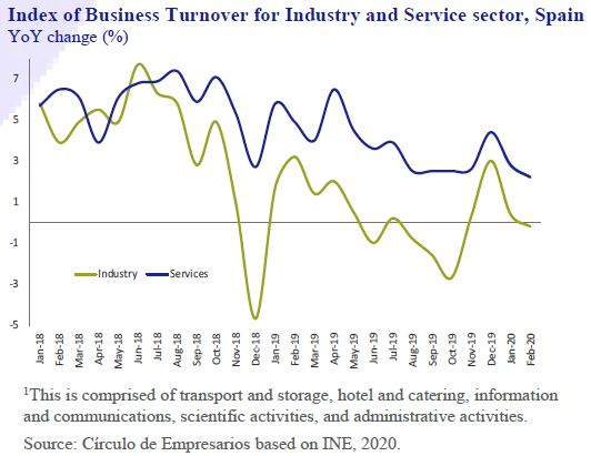 Index-Business-Turnover-Industry-and-Services-Sector-Spain-Business-at-a-glance-April-2020-Circulo-de-Empresarios
