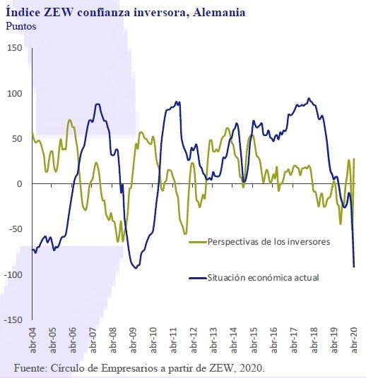 Indice-ZEW-confianza-inversora-Alemania-Asi-esta-la-Empresa-Abril-2020-Circulo-de-Empresarios