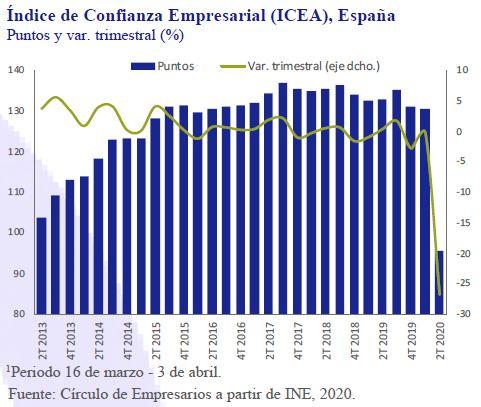 Indice-confianza-Empresarial-ICEA-España-Asi-esta-la-Empresa-Abril-2020-Circulo-de-Empresarios