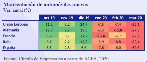 Matriculacion-automoviles-nuevos-Asi-esta-la-Empresa-Abril-2020-Circulo-de-Empresarios