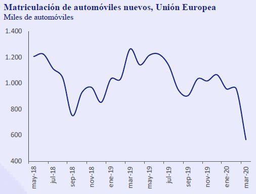 Matriculacion-automoviles-nuevos-Union-Europea-Asi-esta-la-Empresa-Abril-2020-Circulo-de-Empresarios