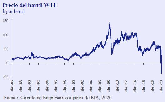 Precio-Barril-WTI-Asi-esta-la-Empresa-Abril-2020-Circulo-de-Empresarios