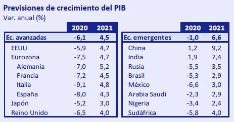Previsiones-crecimiento-PIB-Abril-2020-Circulo-de-Empresarios
