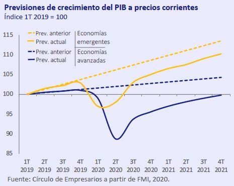 Previsiones-crecimiento-PIB-precios-corrientes-Abril-2020-Circulo-de-Empresarios