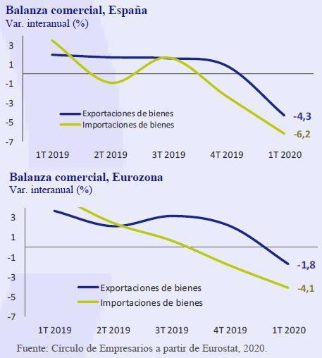 Balanza-Comercial-España-Eurozona-Asi-esta-la-Empresa-Mayo-2020-Circulo-de-Empresarios