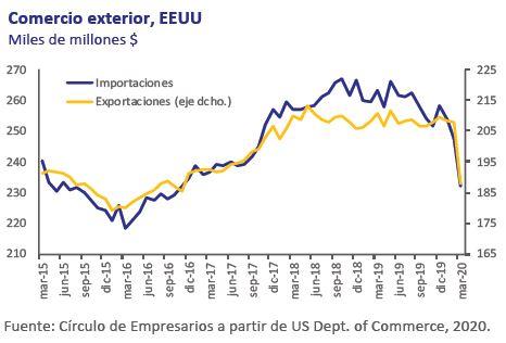 Comercio-exterior-EEUU-Asi-esta-la-Economia-Mayo-2020-Circulo-de-Empresarios