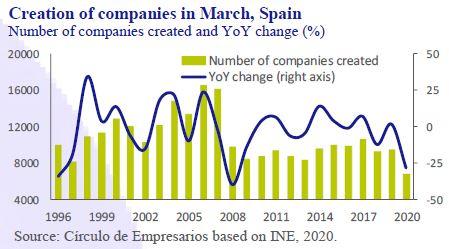 Creation-companies-in-March-2020-Business-at-a-glance-May-2020-Circulo-de-Empresarios