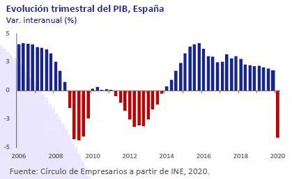 Evolucion-PIB-España-Asi-esta-la-Economia-Mayo-2020-Circulo-de-Empresarios