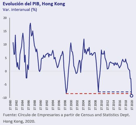 Evolucion-PIB-HONG-KONG-Asi-esta-la-Economia-Mayo-2020-Circulo-de-Empresarios