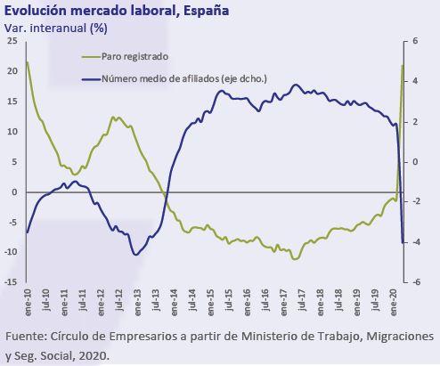Evolucion-mercado-laboral-España-Asi-esta-la-Economia-Mayo-2020-Circulo-de-Empresarios