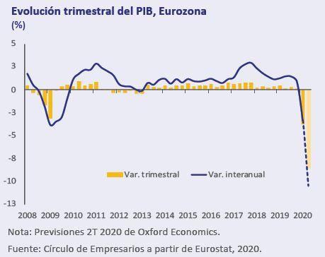Evolucion-trimestral-PIB-EUROZONA-Asi-esta-la-Economia-Mayo-2020-Circulo-de-Empresarios