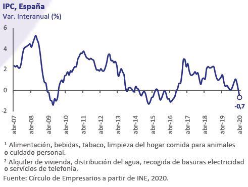 IPC-España-Asi-esta-la-Economia-Mayo-2020-Circulo-de-Empresarios