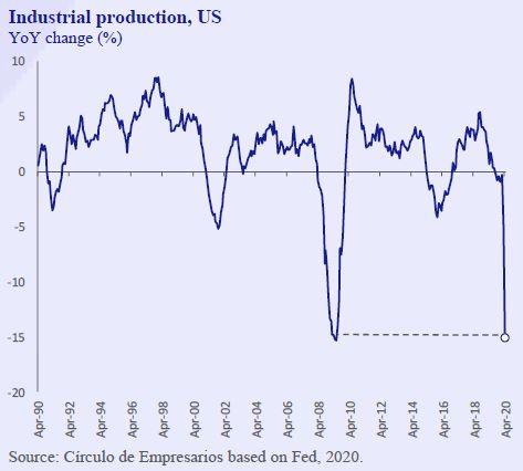 Industrial-production-US-Business-at-a-glance-May-2020-Circulo-de-Empresarios
