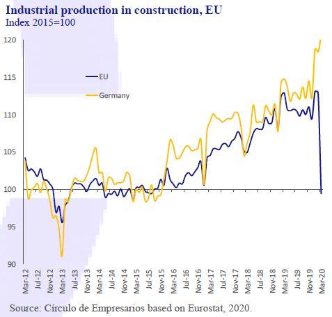 Industrial-production-in-construction-EU-Business-at-a-glance-May-2020-Circulo-de-Empresarios