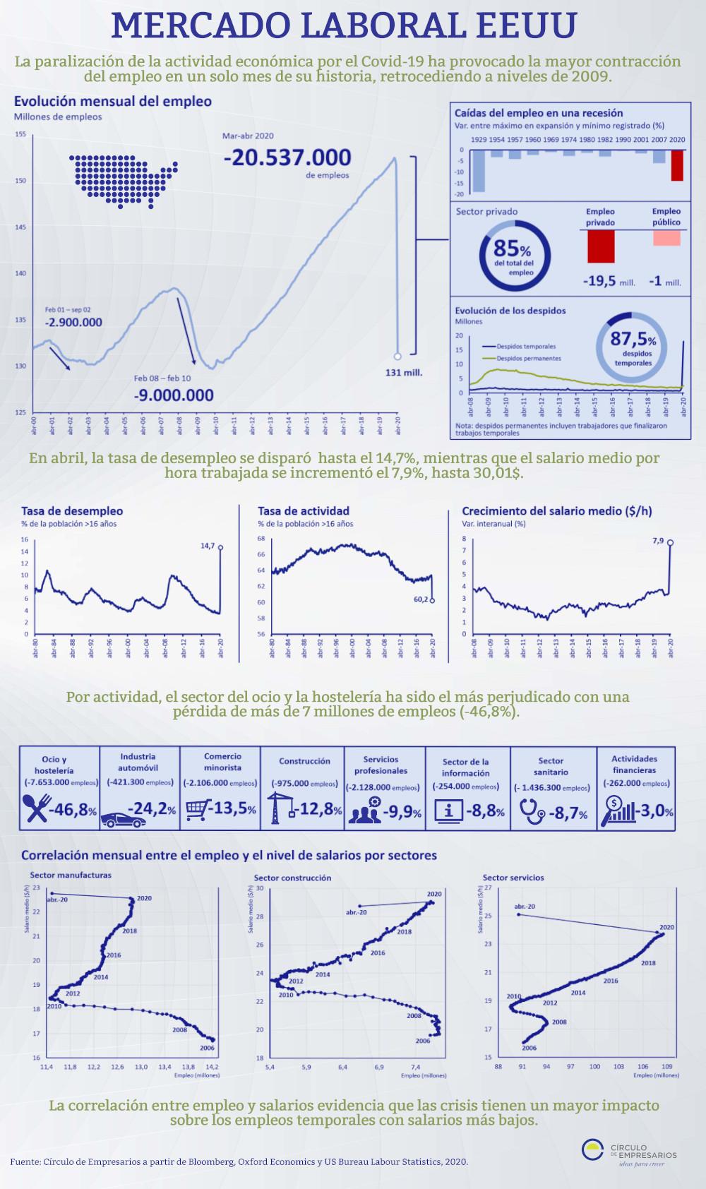 Infografía-Mercado-laboral-EEUU-Mayo-2020-Circulo-de-Empresarios
