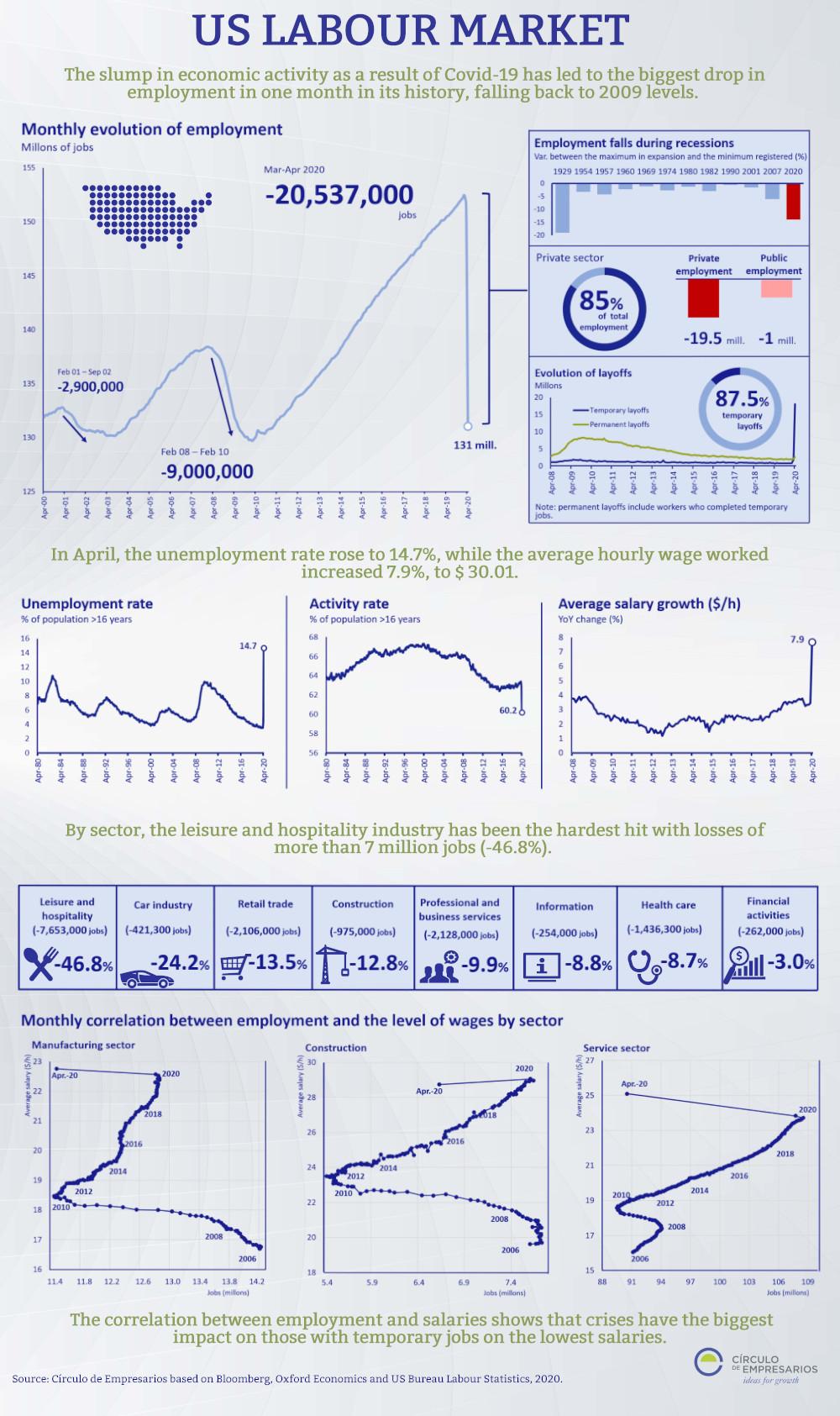 Infographic-US-LABOUR-MARKET-May-2020-Circulo-de-Empresarios-1000px