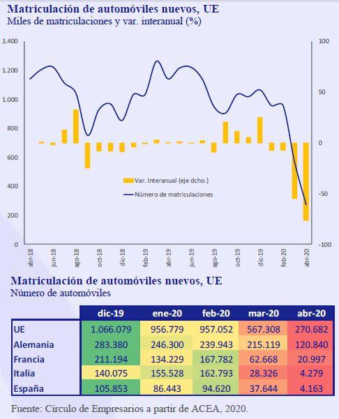 Matriculacion-automoviles-nuevos-UE-Asi-esta-la-Empresa-Mayo-2020-Circulo-de-Empresarios