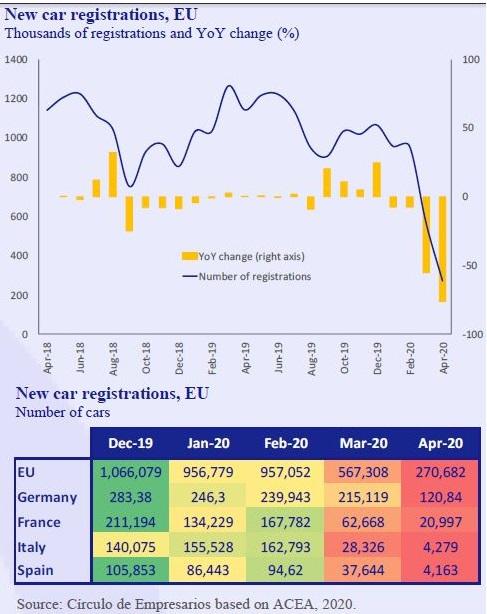 New-car-registrations-EU-Business-at-a-glance-May-2020-Circulo-de-Empresarios
