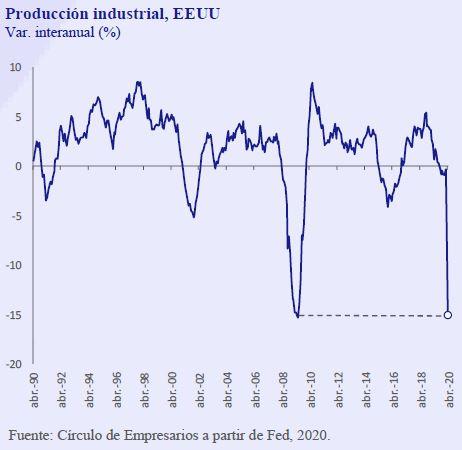 Produccion-industrial-EEUU-Asi-esta-la-Empresa-Mayo-2020-Circulo-de-Empresarios