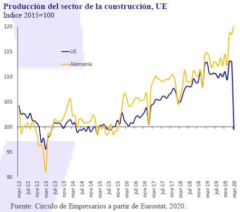 Produccion-sector-construccion-UE-Asi-esta-la-Empresa-Mayo-2020-Circulo-de-Empresarios