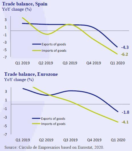 Trade-balance-Spain-Business-at-a-glance-May-2020-Circulo-de-Empresarios