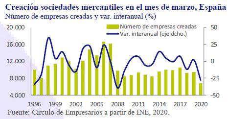 creacion-sociedades-mercantiles-marzo-2020-España-Asi-esta-la-Empresa-Mayo-2020-Circulo-de-Empresarios