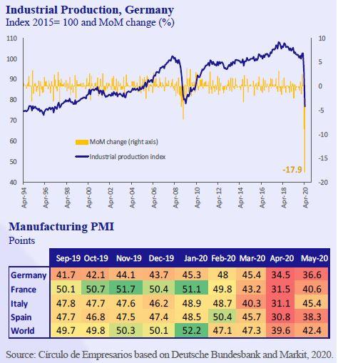 Índustrial-Production-Germany-Business-at-a-glance-June-2020-Circulo-de-Empresarios