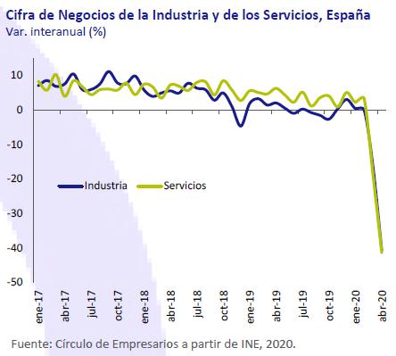 Cifra-de-negocio-industria-y-servicios-españa-asi-esta-la-economia-junio-2020-Circulo-de-Empresarios