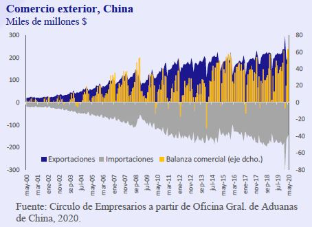 Comercio-exterior-China-Asi-esta-la-Empresa-Junio-2020-Circulo-de-Empresarios