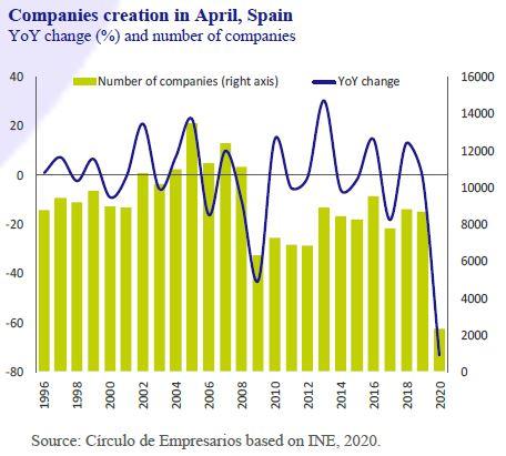 Companies-creation-in-April-Spain-Business-at-a-glance-June-2020-Circulo-de-Empresarios