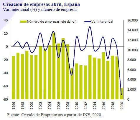 Creacion-de-Empresas-Abril-España-Asi-esta-la-Empresa-Junio-2020-Circulo-de-Empresarios