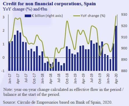 Credit-for-non-financial-corporations-Spain-Business-at-a-glance-June-2020-Circulo-de-Empresarios