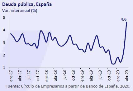 Deuda-publica-españa-asi-esta-la-economia-junio-2020-Circulo-de-Empresarios