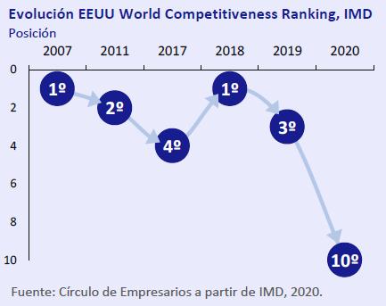 Evolucion-EEUU-World-Competitiveness-Ranking-IMD-asi-esta-la-economia-junio-2020-Circulo-de-Empresarios