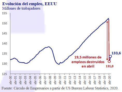 Evolucion-del-Empleo-EEUU-Asi-esta-la-Empresa-Junio-2020-Circulo-de-Empresarios