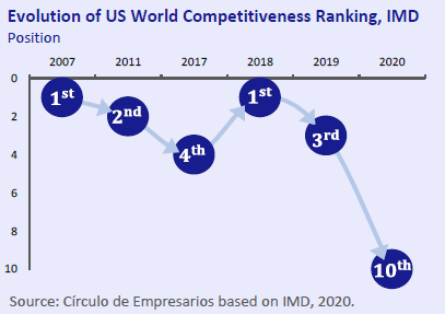 Evoolution-of-US-World-Competitiveness-Ranking-IMD-Economy-at-a-glance-June-2020-Circulo-de-Empresarios