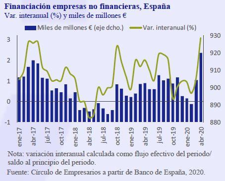 Financiacion-empresas-no-financieras-España-June-2020-Circulo-de-Empresarios