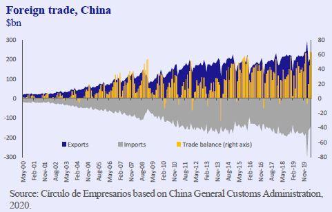 Foreign-trade-China-Business-at-a-glance-June-2020-Circulo-de-Empresarios