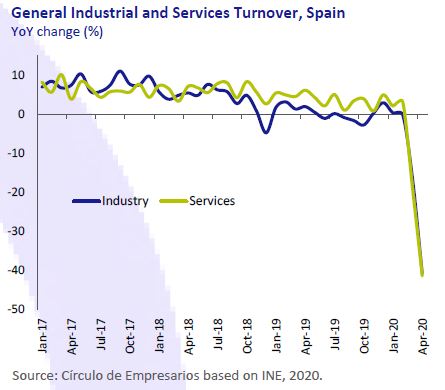General-industrial-and-services-Turnover-Spain-Economy-at-a-glance-June-2020-Circulo-de-Empresarios