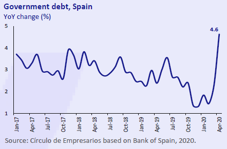 Goverment-debt-Spain-Economy-at-a-glance-June-2020-Circulo-de-Empresarios