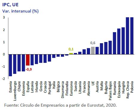 IPC-UE-asi-esta-la-economia-junio-2020-Circulo-de-Empresarios
